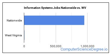 Information Systems Jobs Nationwide vs. WV