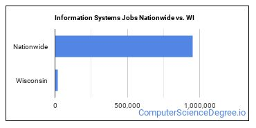 Information Systems Jobs Nationwide vs. WI