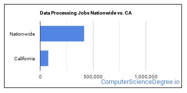 Data Processing Jobs Nationwide vs. CA