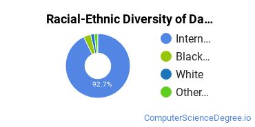 Racial-Ethnic Diversity of Data Processing Master's Degree Students