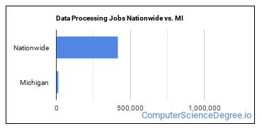 Data Processing Jobs Nationwide vs. MI