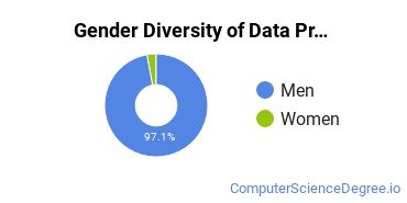 Data Processing Majors in MS Gender Diversity Statistics