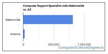 Computer Support Specialist Jobs Nationwide vs. AZ