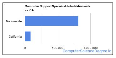 Computer Support Specialist Jobs Nationwide vs. CA