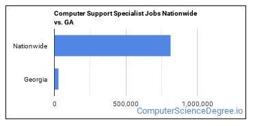 Computer Support Specialist Jobs Nationwide vs. GA