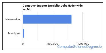 Computer Support Specialist Jobs Nationwide vs. MI