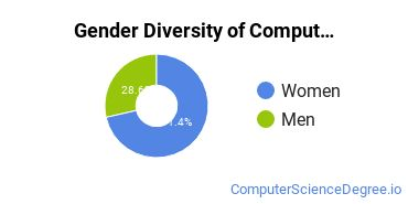 Computer Support Specialist Majors in NJ Gender Diversity Statistics