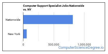 Computer Support Specialist Jobs Nationwide vs. NY