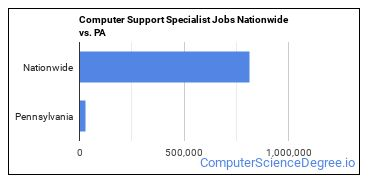 Computer Support Specialist Jobs Nationwide vs. PA