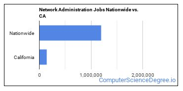 Network Administration Jobs Nationwide vs. CA