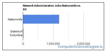 Network Administration Jobs Nationwide vs. DC