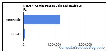 Network Administration Jobs Nationwide vs. FL