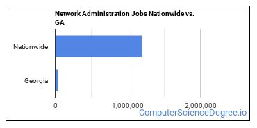 Network Administration Jobs Nationwide vs. GA