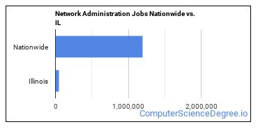 Network Administration Jobs Nationwide vs. IL