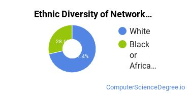 Network Administration Majors in KY Ethnic Diversity Statistics