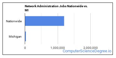 Network Administration Jobs Nationwide vs. MI