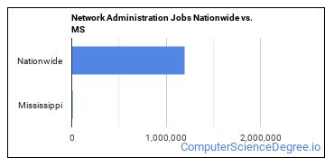 Network Administration Jobs Nationwide vs. MS
