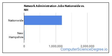 Network Administration Jobs Nationwide vs. NH