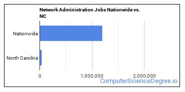 Network Administration Jobs Nationwide vs. NC