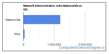 Network Administration Jobs Nationwide vs. OH