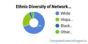 Network Administration Majors in OR Ethnic Diversity Statistics