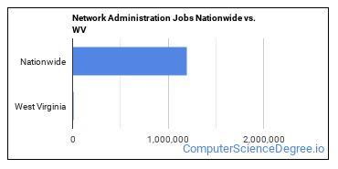Network Administration Jobs Nationwide vs. WV